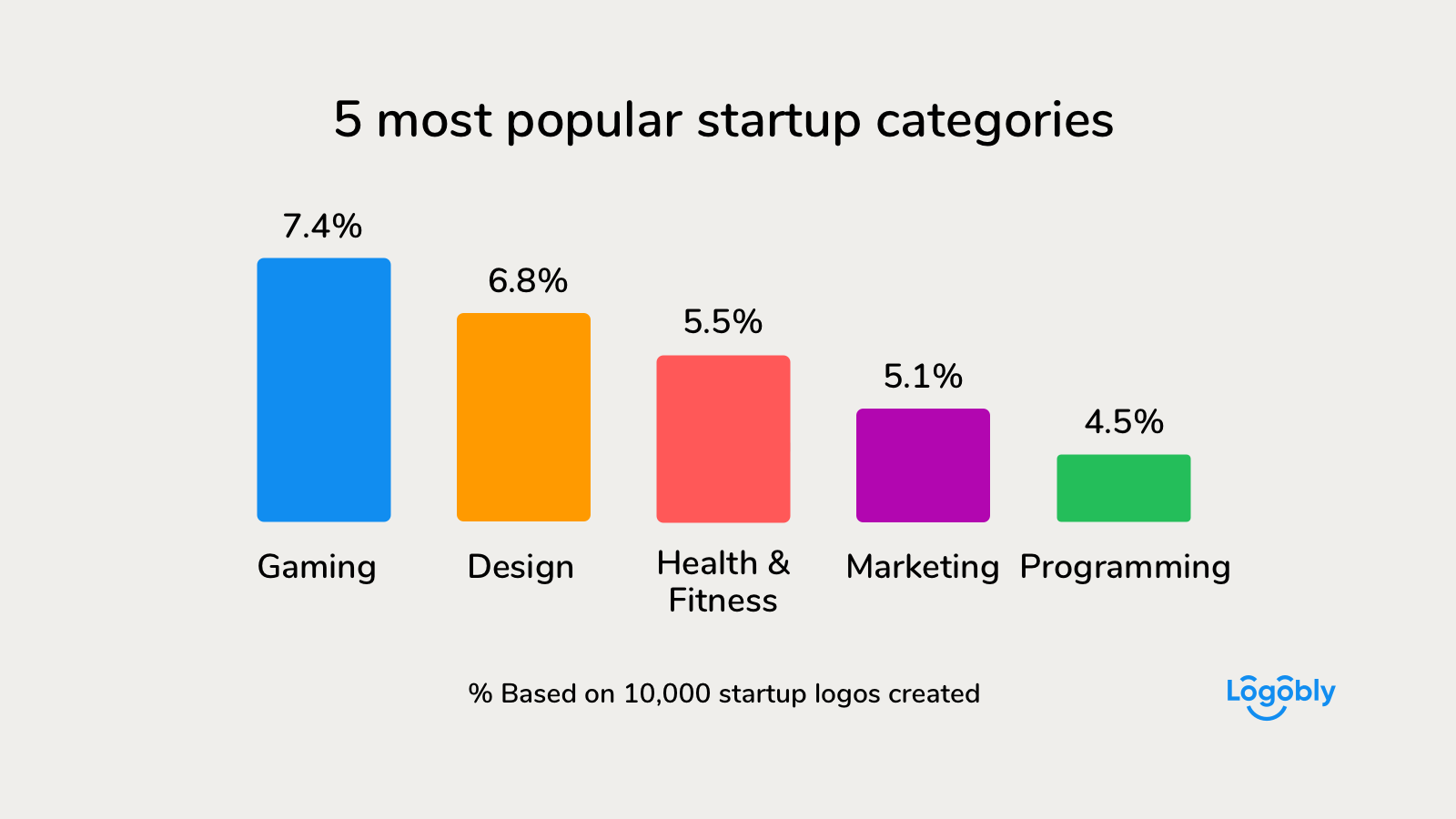 5 most popular startup categories