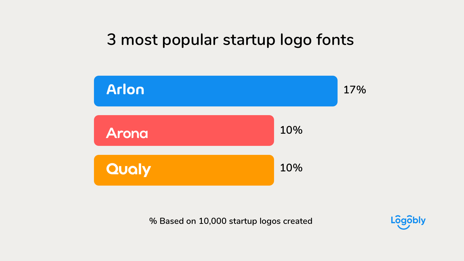 3 most popular startup logo fonts
