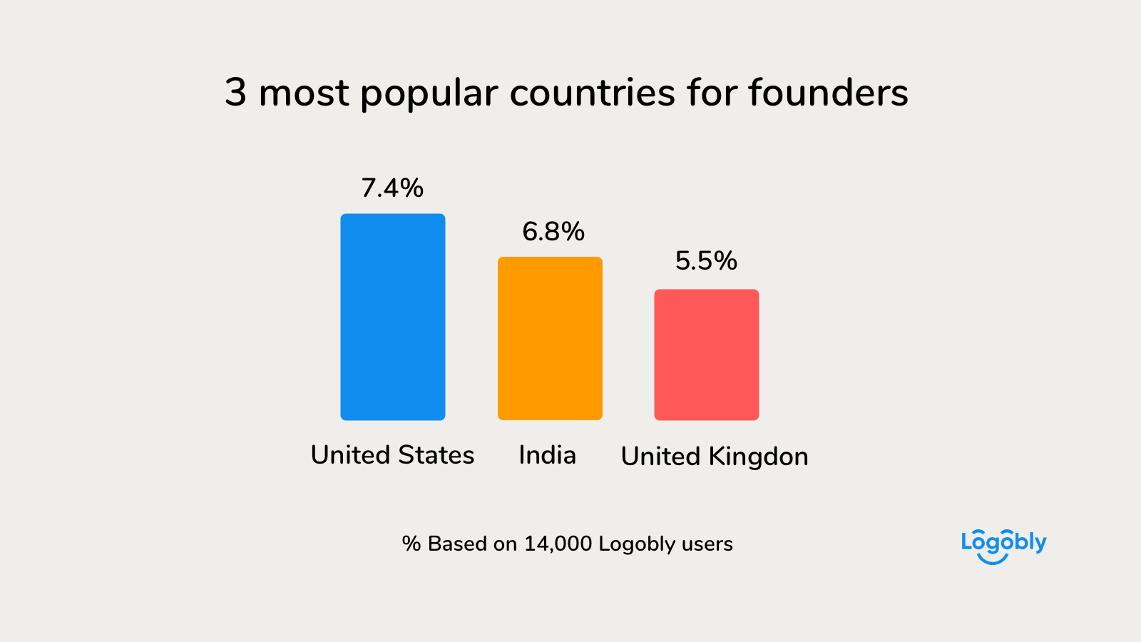 3 most popular countries for founders
