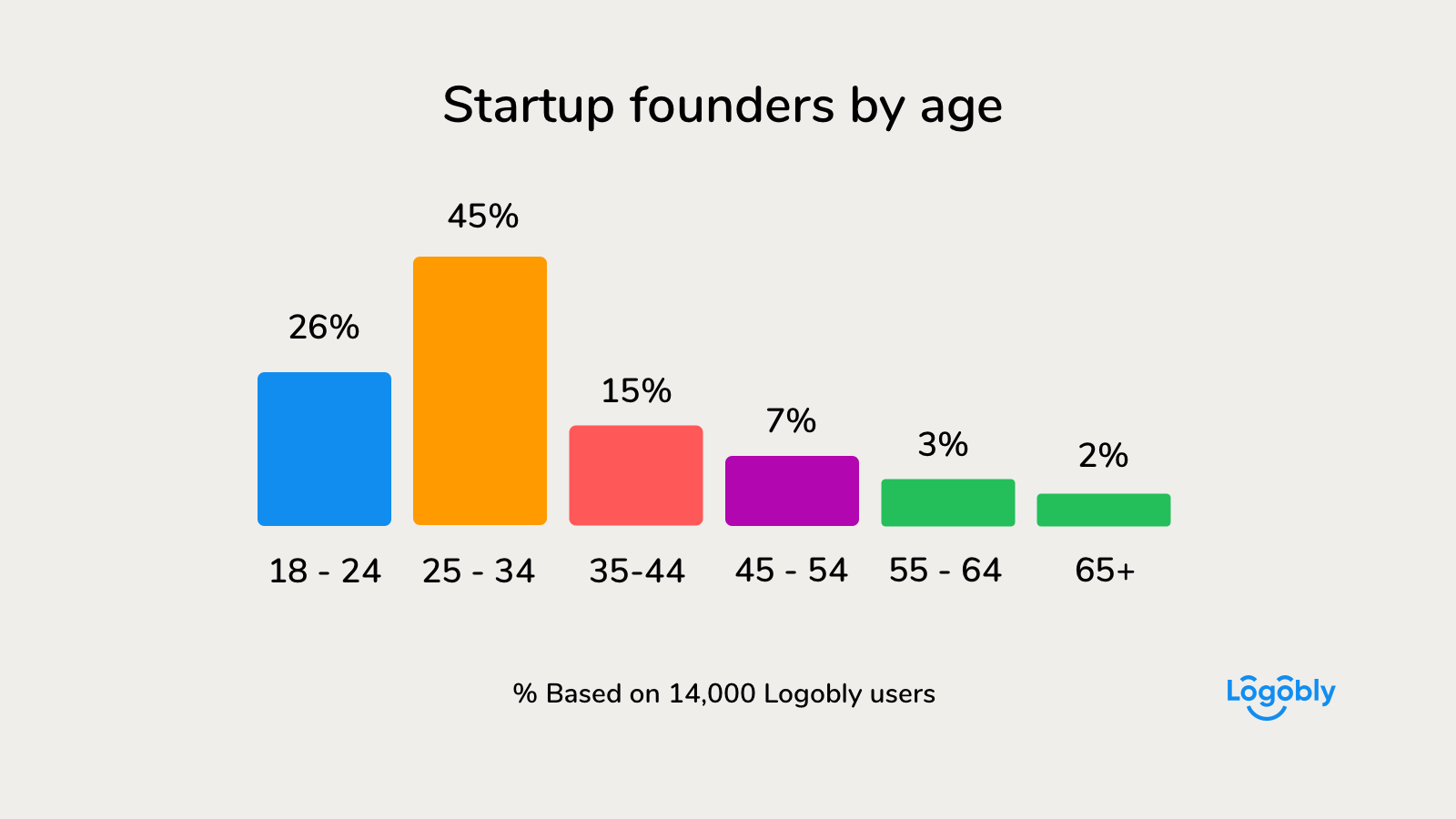 Startup founders by age