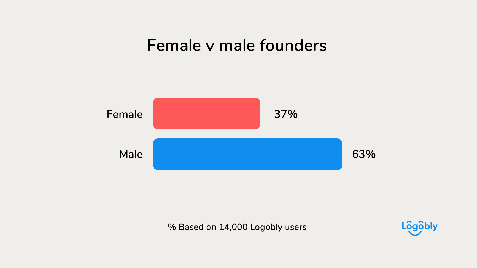 Female v male founders